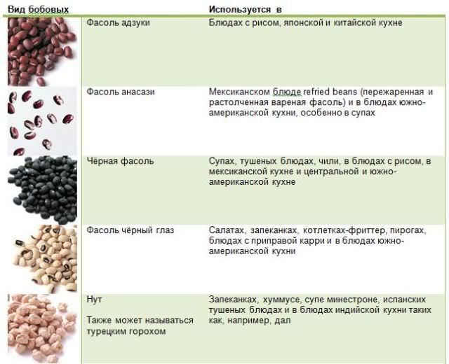Бобовые - Здоровая Россия