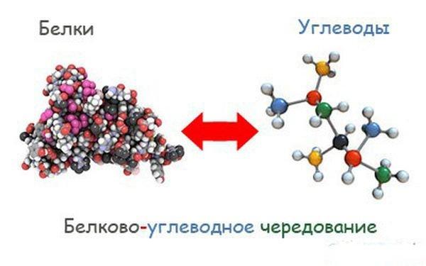 http://ladyeah.ru/wp-content/uploads/2014/05/50119-belkovo-uglevodnaya-dieta-dlya-sportsmenov.jpg